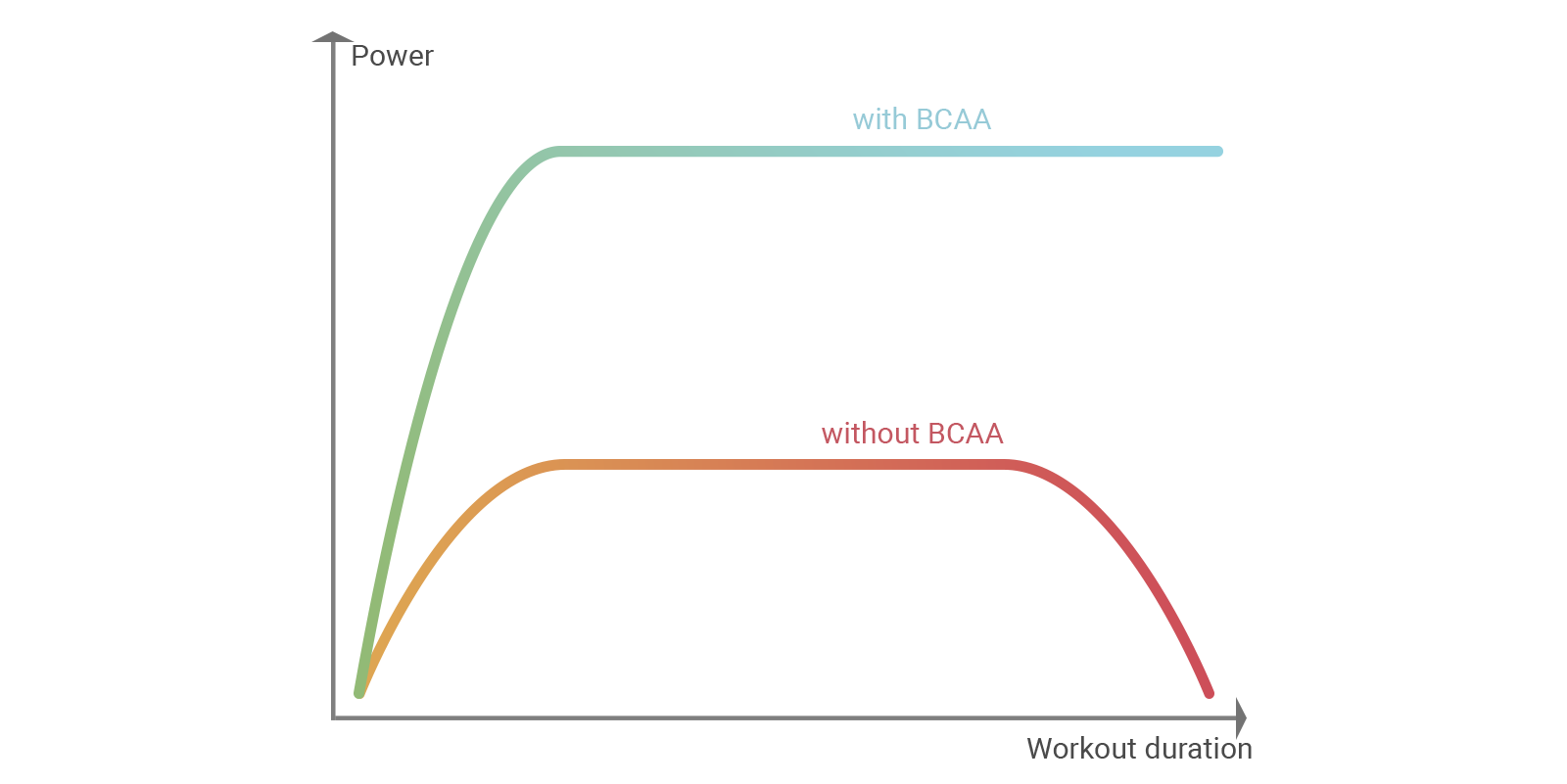 Diagram - performance with and without BCAA